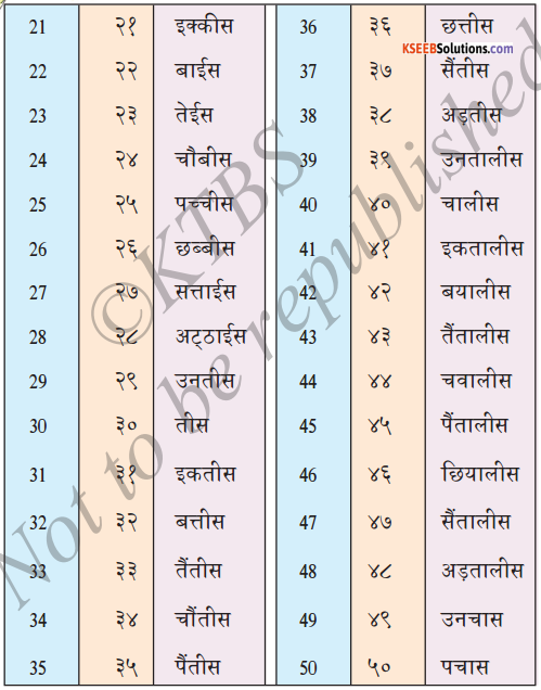 KSEEB Solutions for Class 6 Hindi Chapter 24 गिनती 1