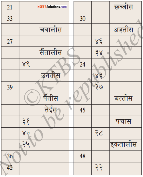 KSEEB Solutions for Class 6 Hindi Chapter 24 गिनती 10