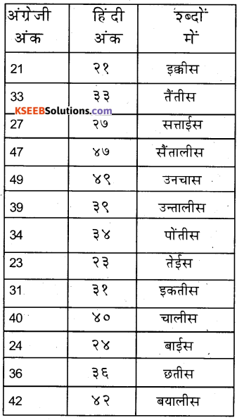 KSEEB Solutions for Class 6 Hindi Chapter 24 गिनती 11