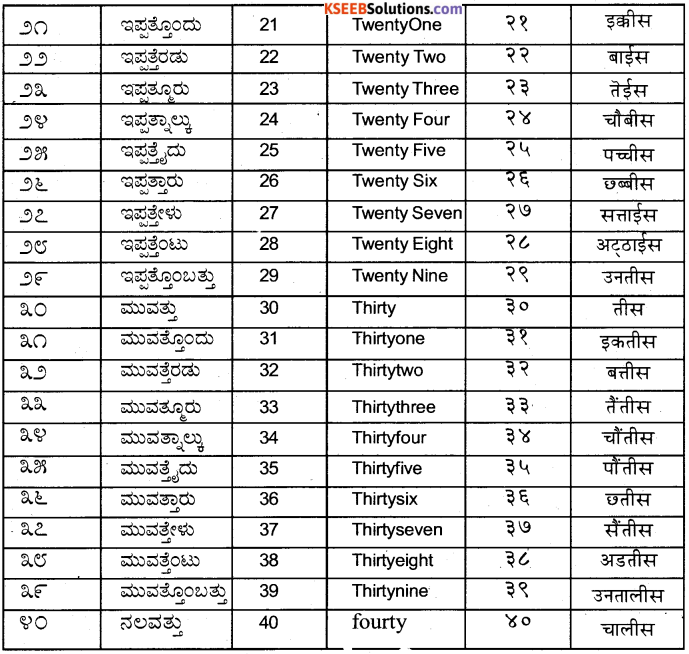 KSEEB Solutions for Class 6 Hindi Chapter 24 गिनती 2
