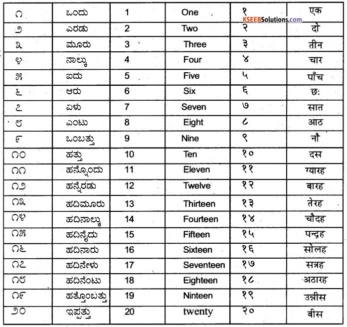 KSEEB Solutions for Class 6 Hindi Chapter 7 गिनती 2