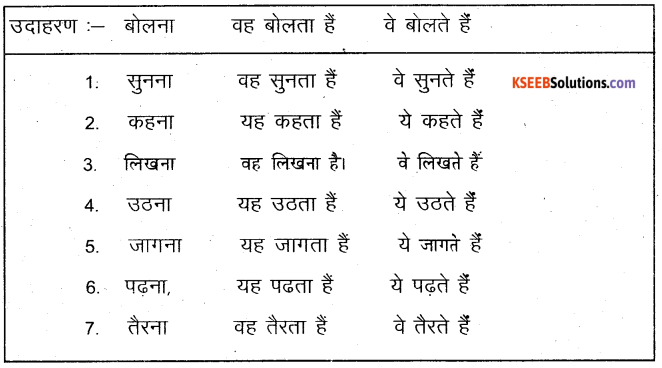KSEEB Solutions for Class 6 Hindi Chapter 9 यह, ये, वह, वे 6