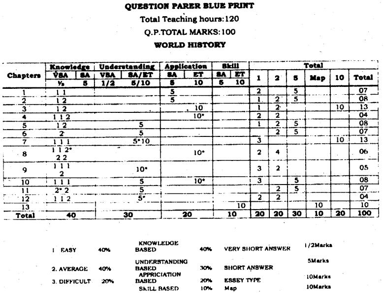 Karnataka 1st PUC History Blue Print of Model Question Paper
