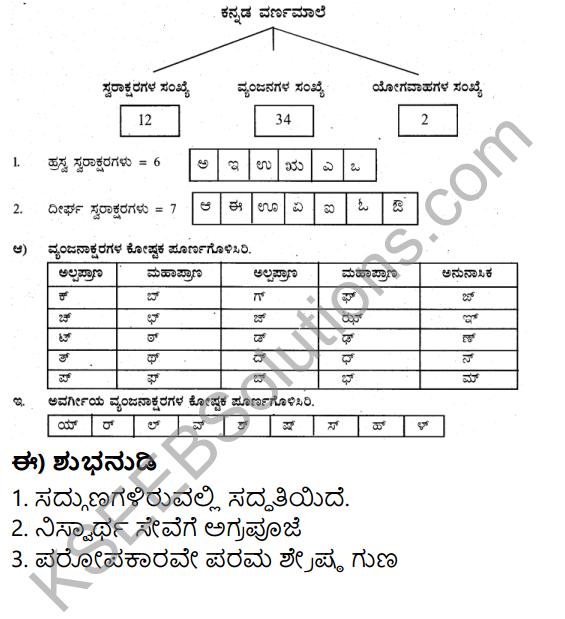 Siri Kannada Text Book Class 5 Solutions Gadya Chapter 1 Ottige Baluva Ananda 8