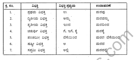 Siri Kannada Text Book Class 6 Solutions Gadya Chapter 2 Gandharvasena 13
