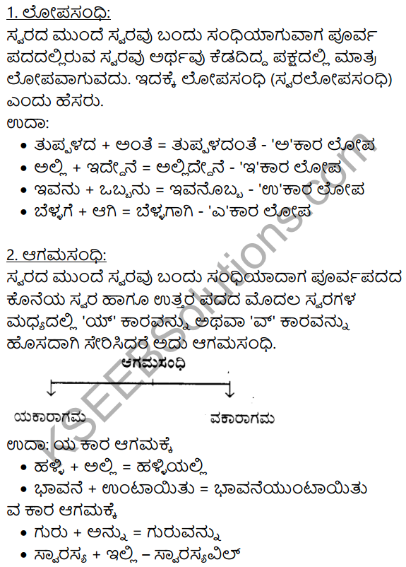 Kannada Moulvi Solutions KSEEB Solutions