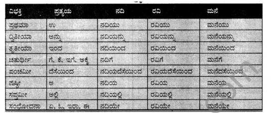 Tili Kannada Text Book Class 7 Solutions Padya Chapter 7 Sarvajnana Vachanagalu 8
