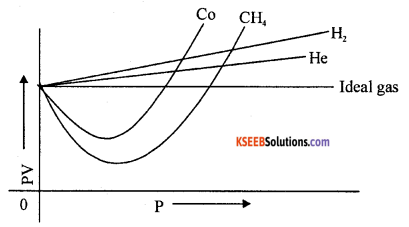 1st PUC Chemistry Previous Year Question Paper March 2013 (South) 1