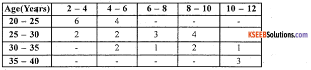 1st PUC Statistics Model Question Paper 2 with Answers - 38