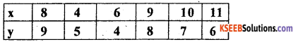 1st PUC Statistics Previous Year Question Paper March 2019 (North) - 23