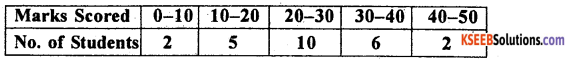 1st PUC Statistics Previous Year Question Paper March 2019 (North) - 34