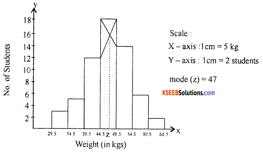 1st PUC Statistics Previous Year Question Paper March 2019 (North) - 47