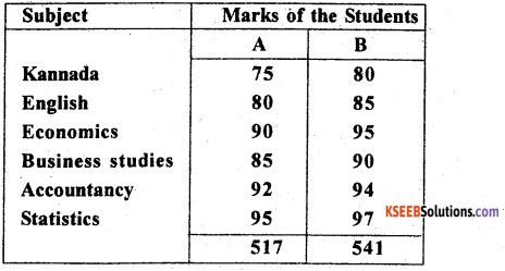 1st PUC Statistics Previous Year Question Paper March 2019 (North) - 8