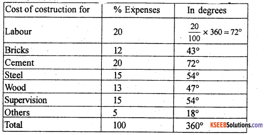 1st PUC Statistics Previous Year Question Paper March 2019 (South) - 10