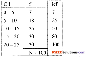 1st PUC Statistics Previous Year Question Paper March 2019 (South) - 52