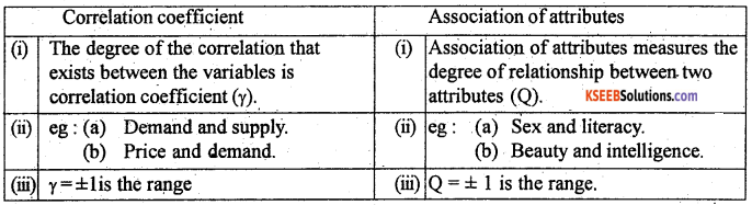 1st PUC Statistics Previous Year Question Paper March 2019 (South) - 7