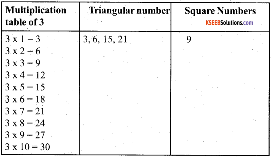 KSEEB Solutions for Class 5 Maths Chapter 10 Patterns 13