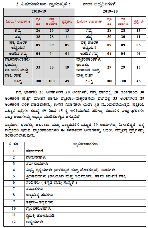 Karnataka SSLC Kannada Model Question Papers with Answers 1st Language 3