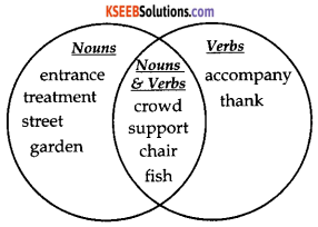 KSEEB Solutions for Class 9 English Prose Chapter 10 A Dream of Flight 4