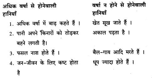 Karnataka Solutions for Class 8 Hindi वल्लरी Chapter 14 जीवनधात्री-वर्षा 4