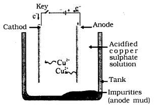 KSEEB SSLC Class 10 Science Solutions Chapter 3 Metals and Non-metals 4