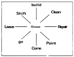 KSEEB Solutions for Class 6 English Prose Chapter 3 How do Bees Make Honey 7