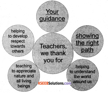 KSEEB Solutions for Class 7 English Poem Chapter 3 Why God Made Teachers 2