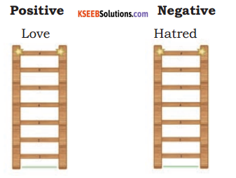 KSEEB Solutions for Class 7 English Prose Chapter 8 Wealth and Values 2
