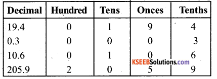 KSEEB Solutions for Class 6 Maths Chapter 8 Decimals Ex 8.1 3