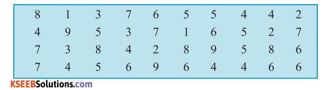 KSEEB Solutions for Class 6 Maths Chapter 9 Data Handling Ex 9.1 1