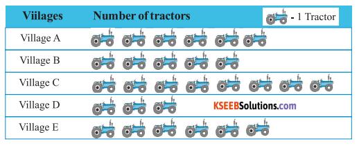 KSEEB Solutions for Class 6 Maths Chapter 9 Data Handling Ex 9.1 6