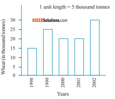 KSEEB Solutions for Class 6 Maths Chapter 9 Data Handling Ex 9.3 1
