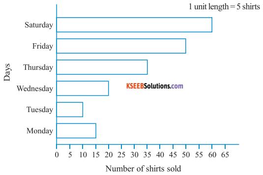KSEEB Solutions for Class 6 Maths Chapter 9 Data Handling Ex 9.3 2