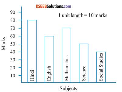 KSEEB Solutions for Class 6 Maths Chapter 9 Data Handling Ex 9.3 3