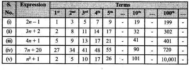 KSEEB Solutions for Class 7 Maths Chapter 12 Algebraic Expressions Ex 12.4 90