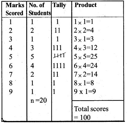 KSEEB Solutions for Class 7 Maths Chapter 3 Data Handling Ex 3.1 1