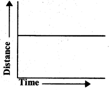 KSEEB Solutions for Class 7 Science Chapter 13 Motion and Time 13