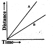 KSEEB Solutions for Class 7 Science Chapter 13 Motion and Time 22