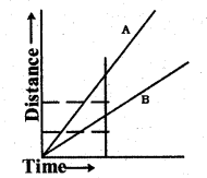 KSEEB Solutions for Class 7 Science Chapter 13 Motion and Time 23