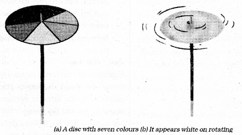 KSEEB Solutions for Class 7 Science Chapter 15 Light 60