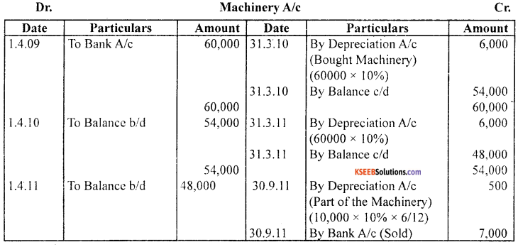 1st PUC Accountancy Model Question Paper 1 with Answers image - 21