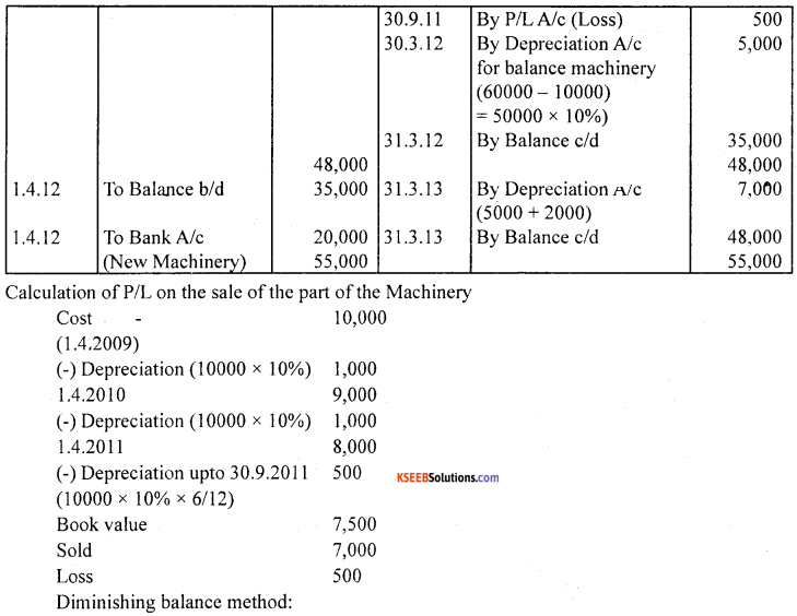 1st PUC Accountancy Model Question Paper 1 with Answers image - 23