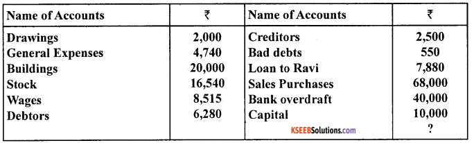 1st PUC Accountancy Model Question Paper 1 with Answers image - 3