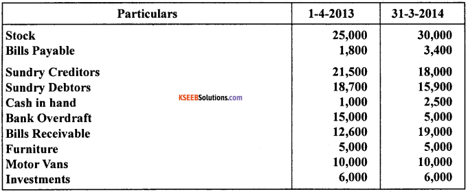 1st PUC Accountancy Model Question Paper 2 with Answers image - 15