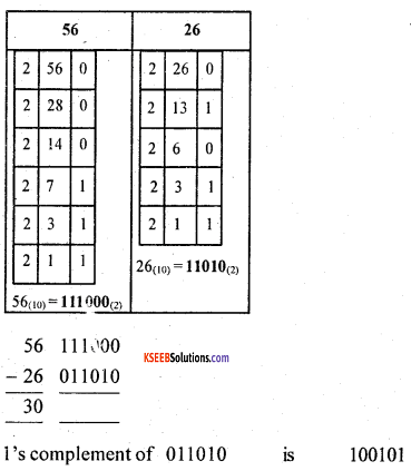 1st PUC Computer Science Previous Year Question Paper March 2016 (South) 5