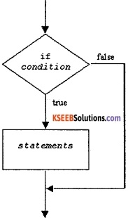 1st PUC Computer Science Question Bank Chapter 10 Control Statements 1