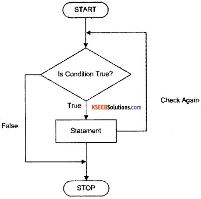 1st PUC Computer Science Question Bank Chapter 10 Control Statements 7