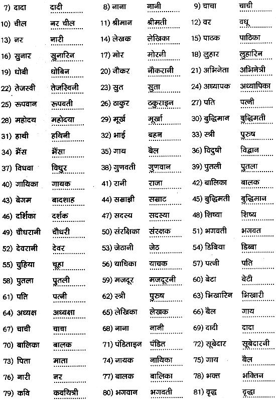 1st PUC Hindi Workbook Answers व्याकरण लिंग 2
