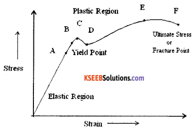 1st PUC Physics Model Question Paper 4 with Answers image - 10
