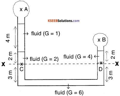 1st PUC Physics Question Bank Chapter 10 Mechanical Properties Of Fluids img 30